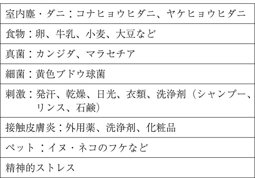 表7 アトピー性皮膚炎の原因物質および悪化要因